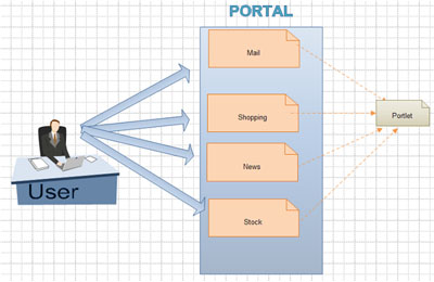 What is Portal