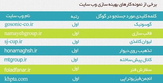 سئو سایت در مشهد